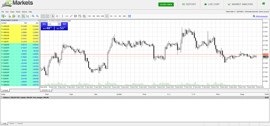 IC Markets MT4 Platform